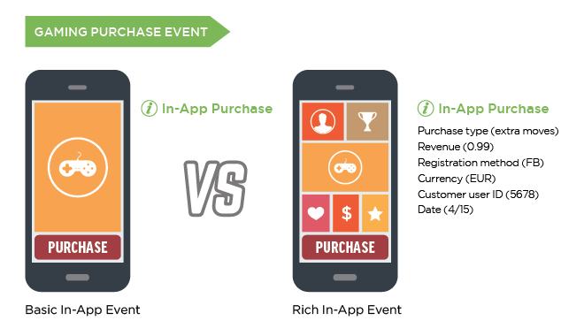 Rich in-app events for Android and iOS – Help Center