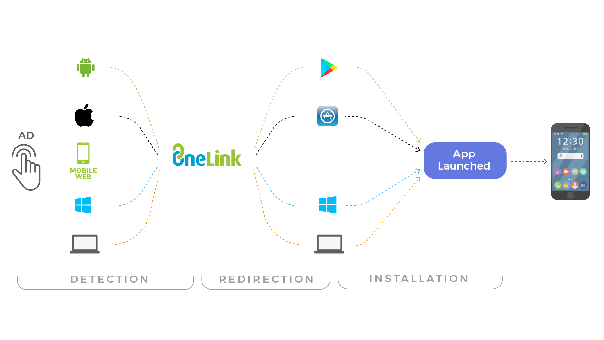 onelink_redirections
