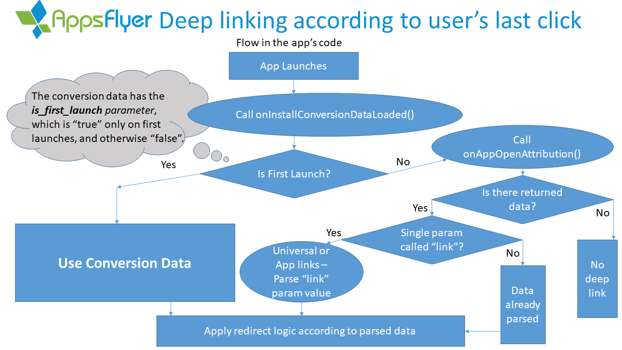 Onelink Deep Linking Guide Help Center Home Images Bridge Parts Diagram Facebook Twitter The Capture Below Shows Flow For Getting Either Attribution Or Re Engagement Data