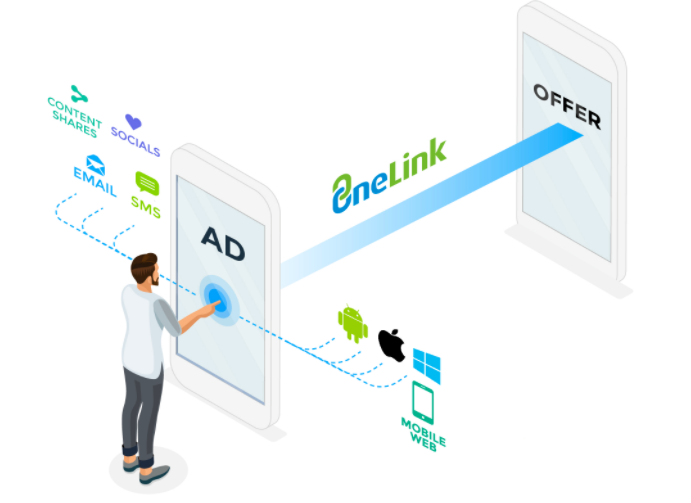 OneLink™ deep linking guide – Help Center