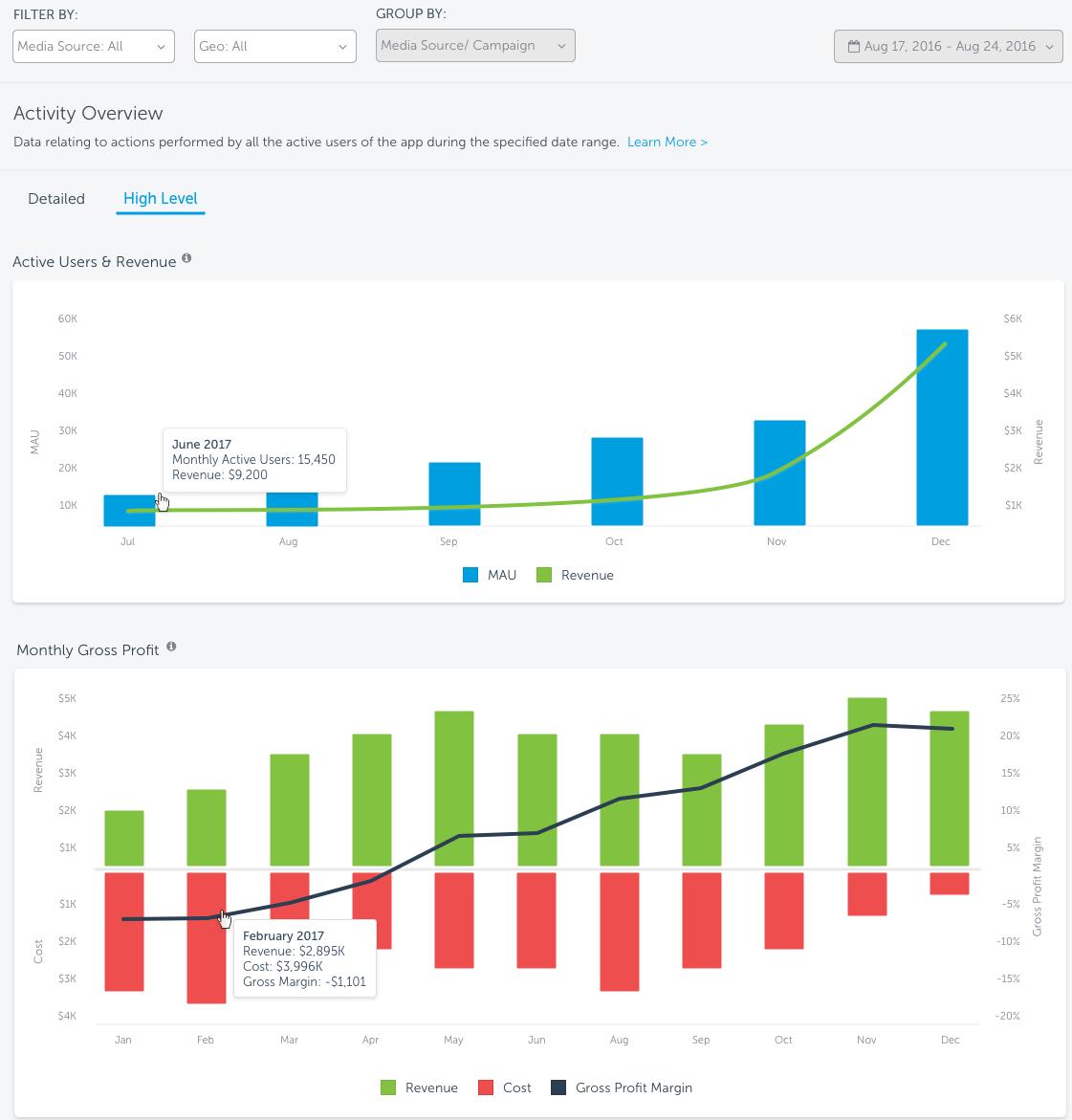 Activity by date dashboard – Help Center