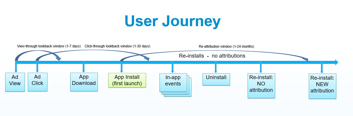 mobile user journey