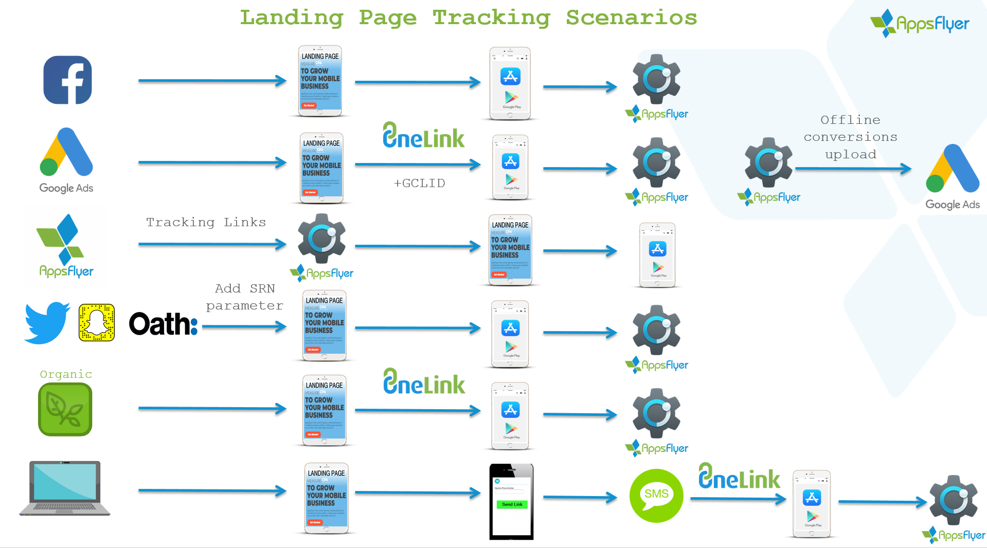 Mobile landing page attribution guide – Help Center