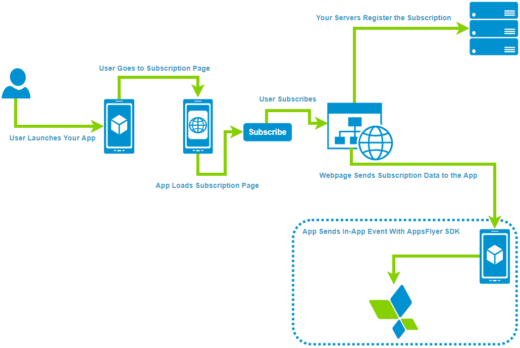 In-app events for hybrid apps – Help Center