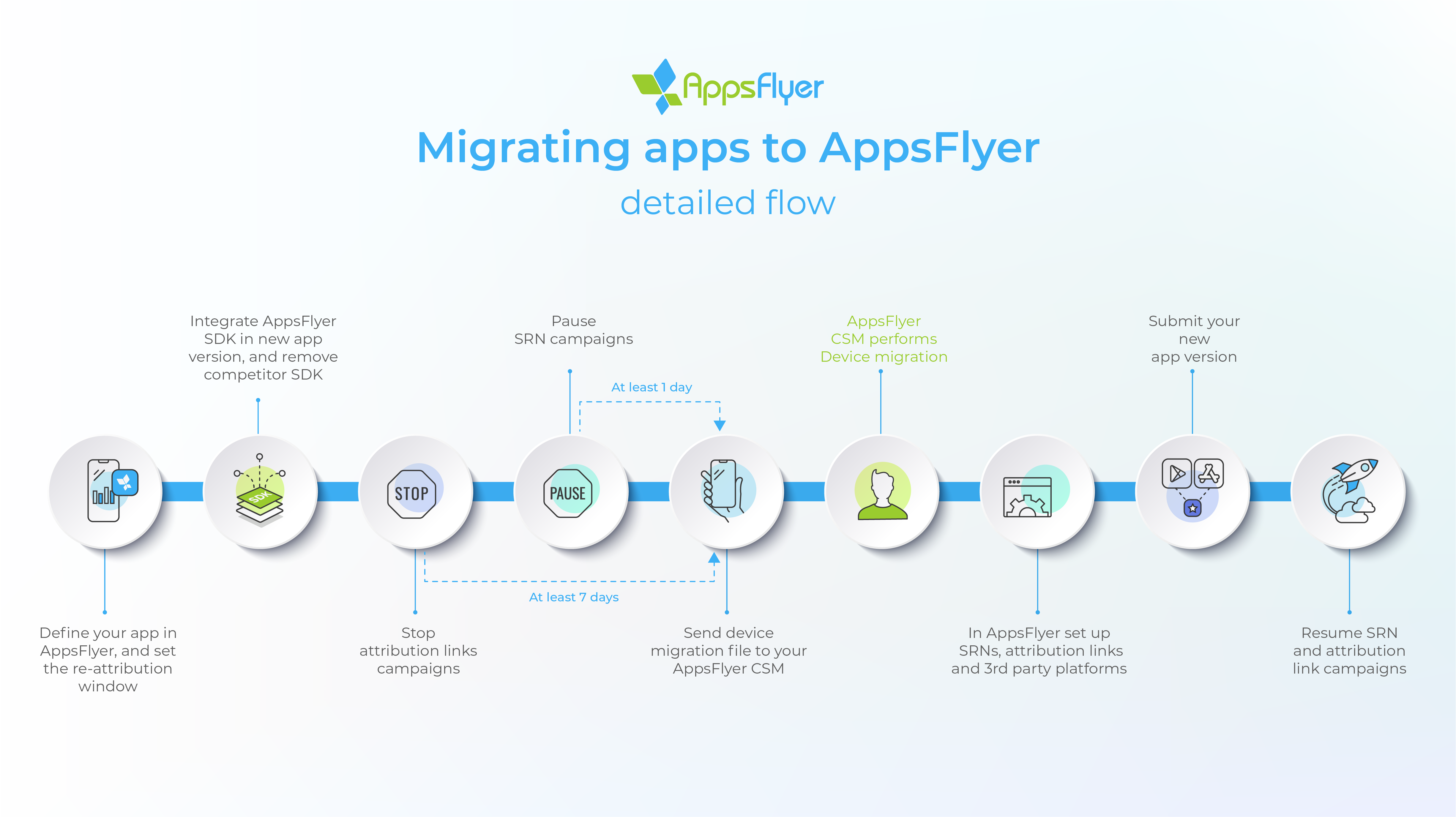 App_migration_detailed_flow.png
