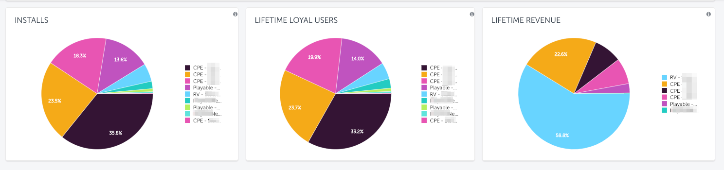 install-loyal-users-revenue.png