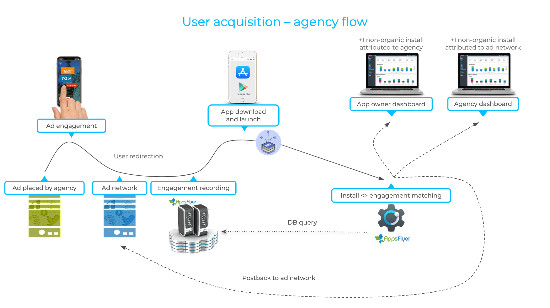ua-agency-flow.png