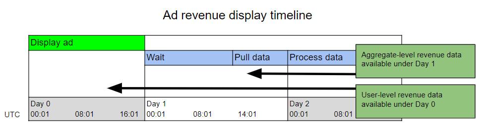 Ad_revenue_display_timeline_2_en-us.jpg