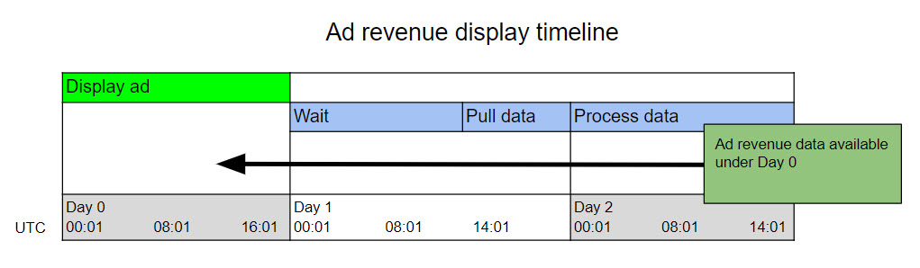Ad_revenue_display_timeline_3_en-us.jpg