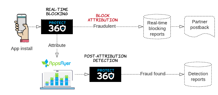 Protect360 Anti Fraud Guide Help Center