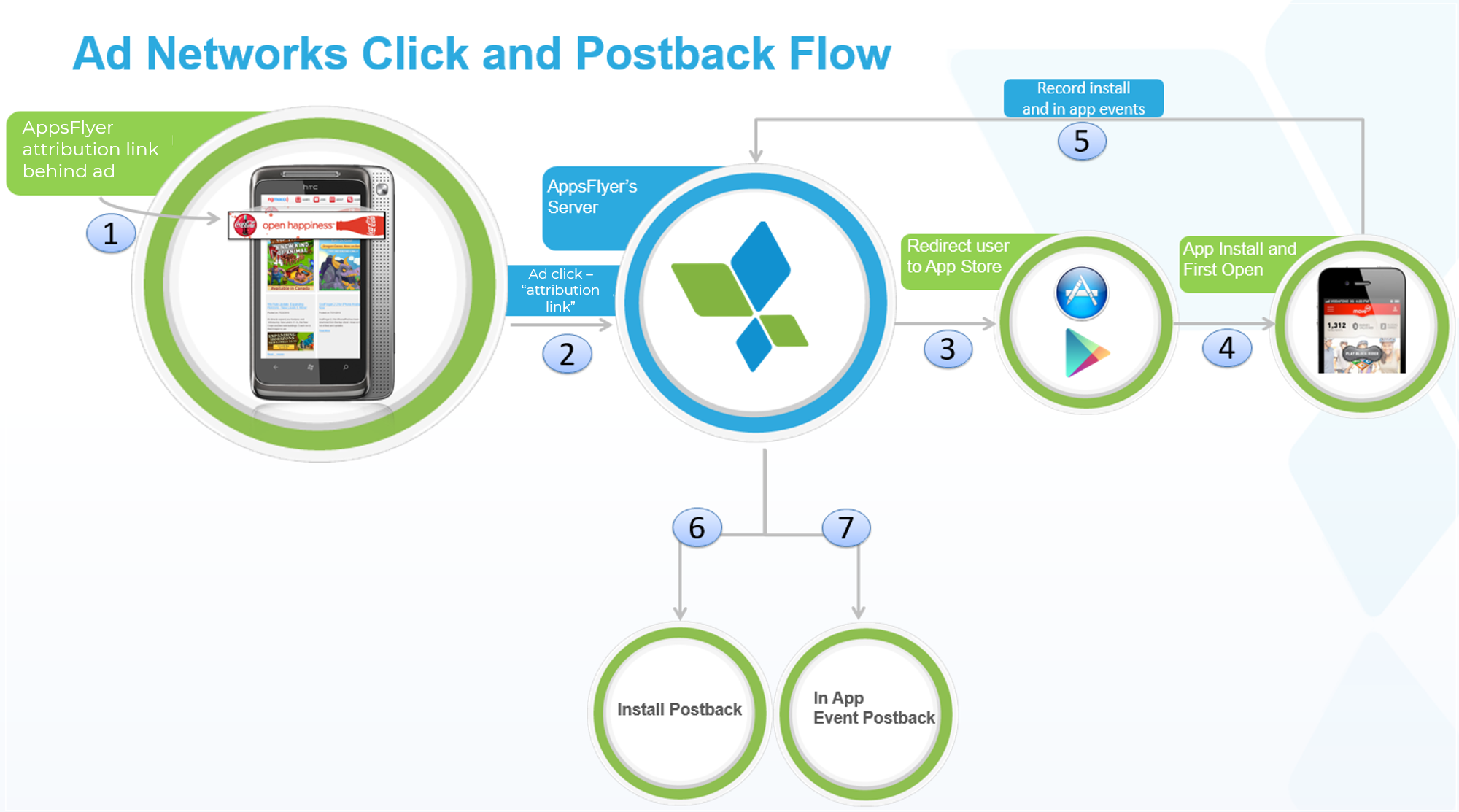appsflyer-attribution-model-for-partners.png