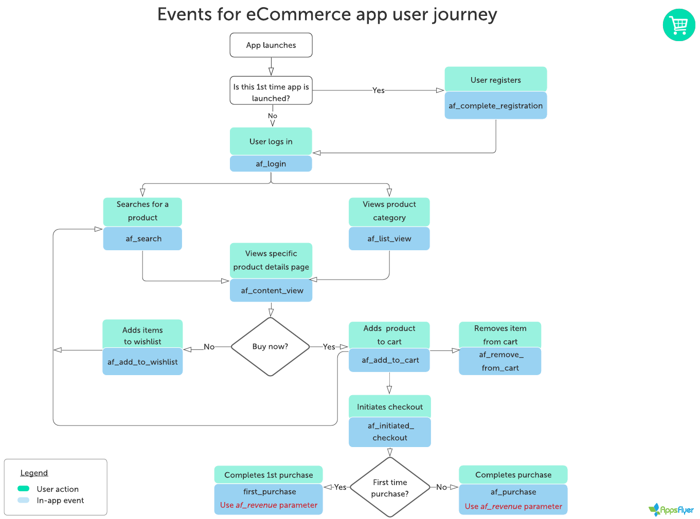 Flowchart_for_recommended_events e-Commerce_app_user_journey
