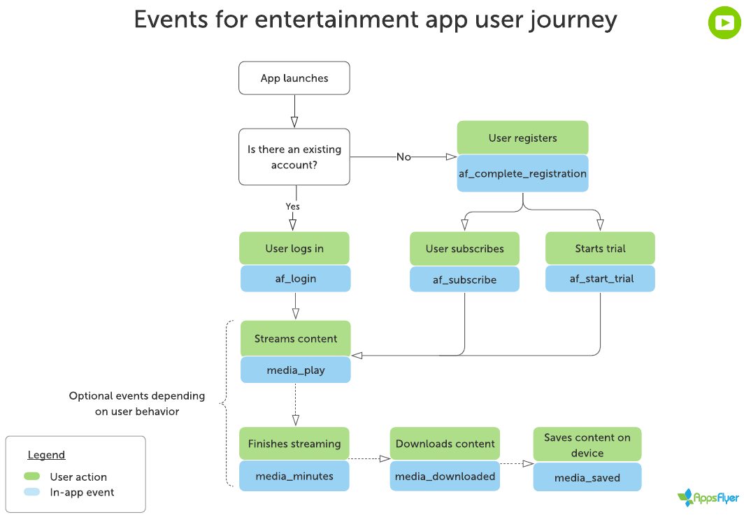 Flowchart_for_recommended_events entertainment_app_user_journey
