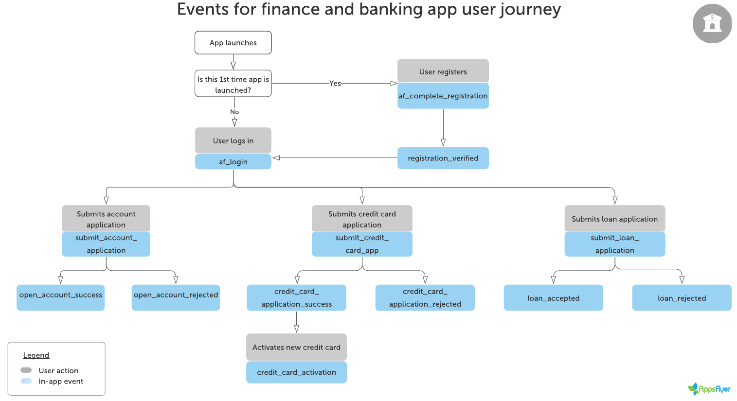 Flowchart_for_recommended_events finance_banking_app_user_journey