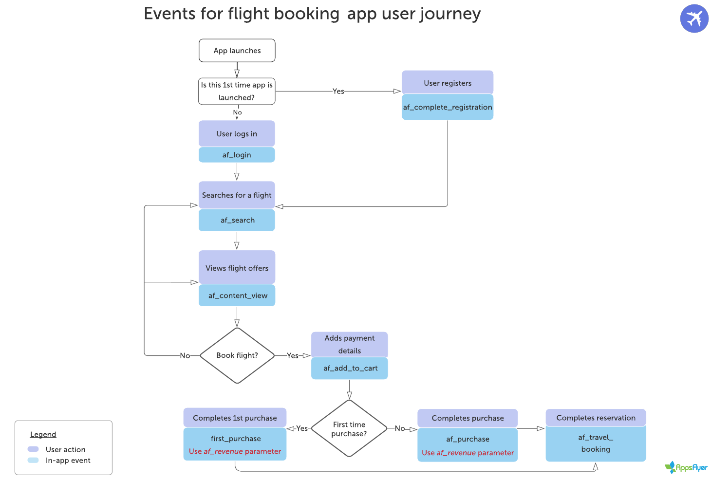 Flowchart_for_recommended_events flight_booking_app_user_journey