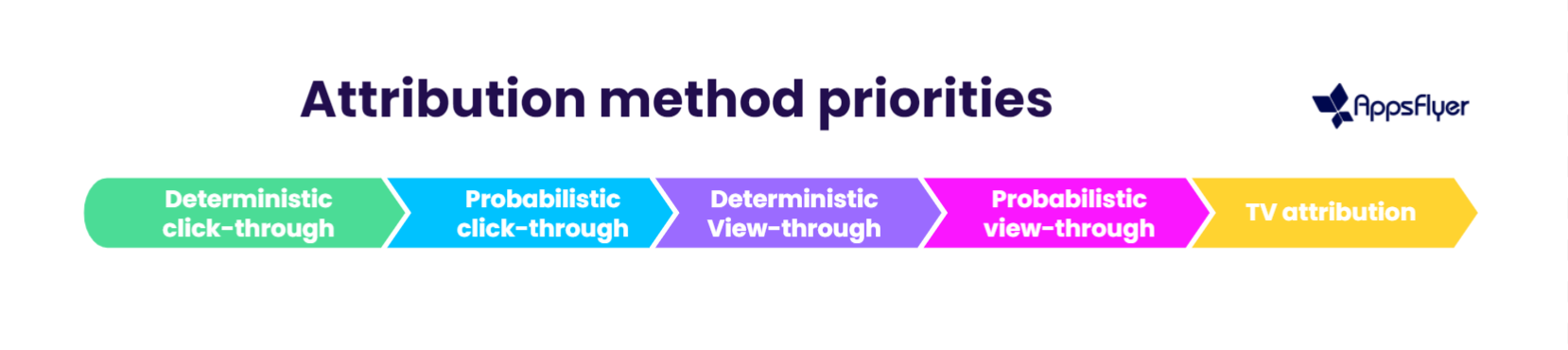 Attribution_method_priorities.png