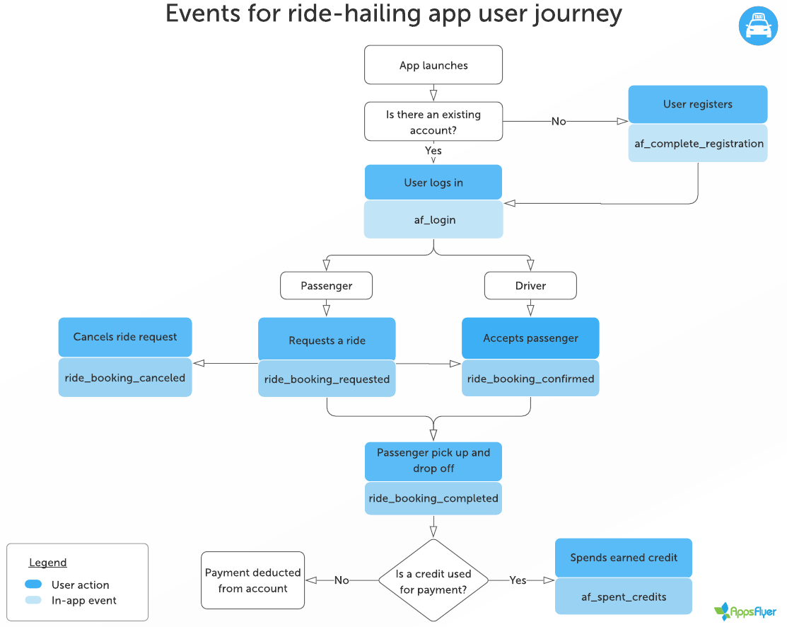 Flowchart_for_recommended_events_ride_hailing_app_user_journey