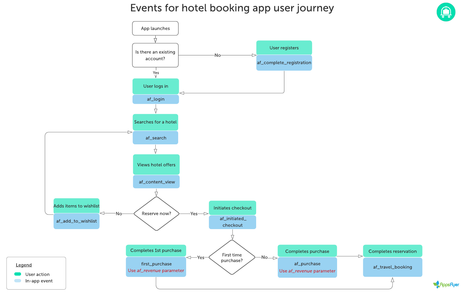 Flowchart_for_recommended_events_hotel_booking_app_user_journey