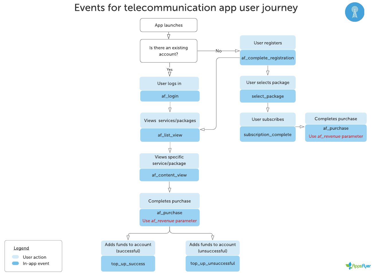 Flowchart_for_recommended_events_telecommunication_app_user_journey