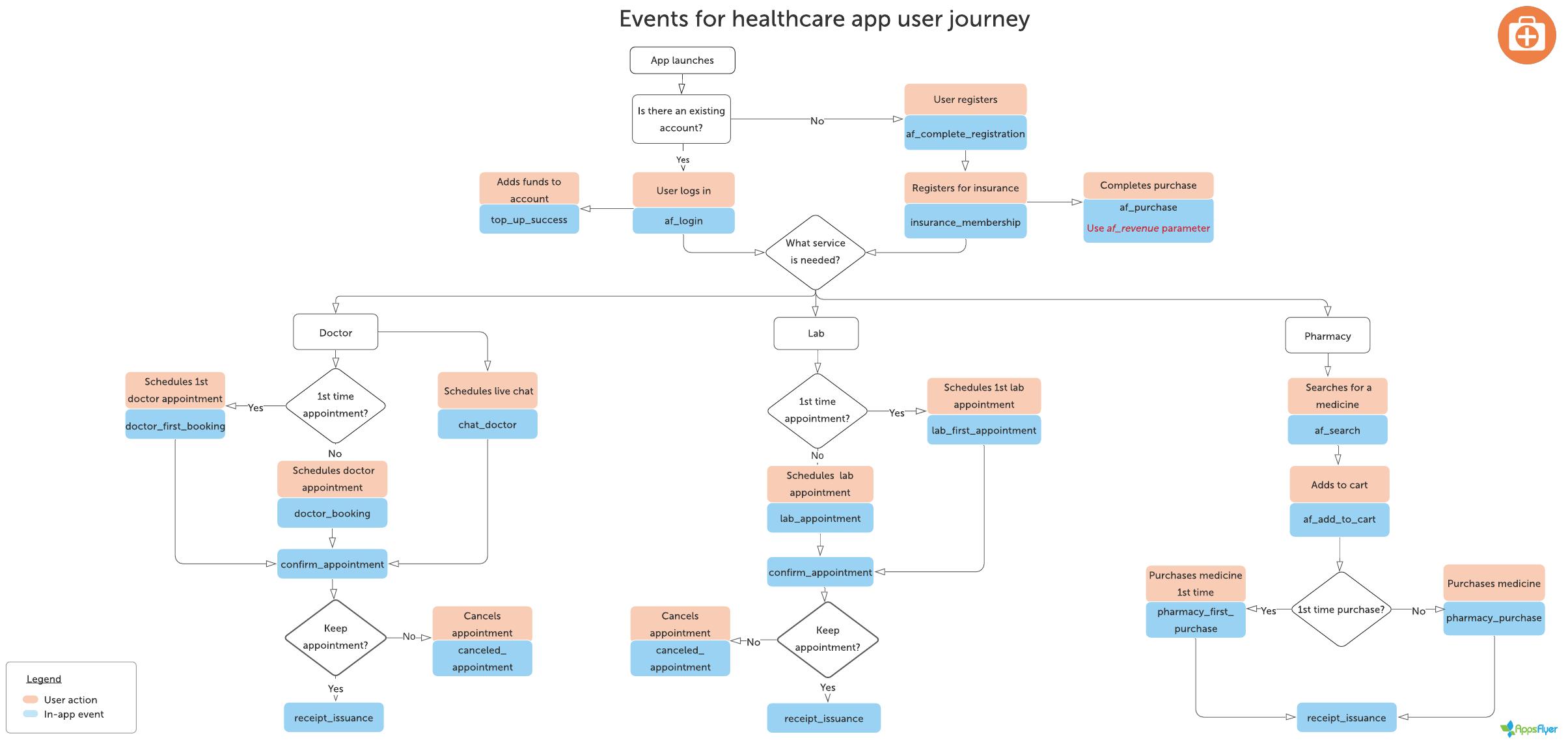 In_appEvents__Healthcare__en-us.png