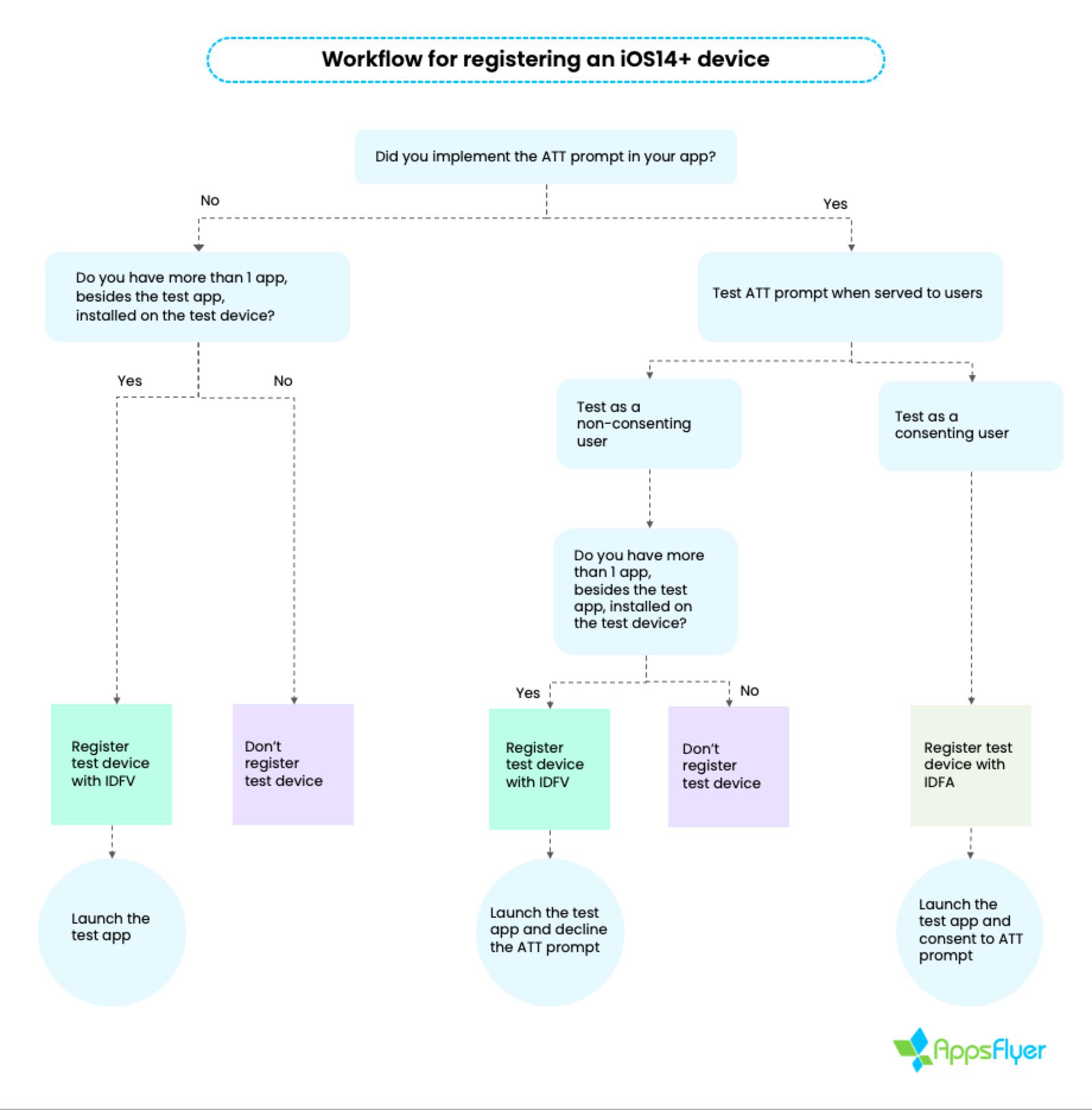 Workflow_register_iOS14_device